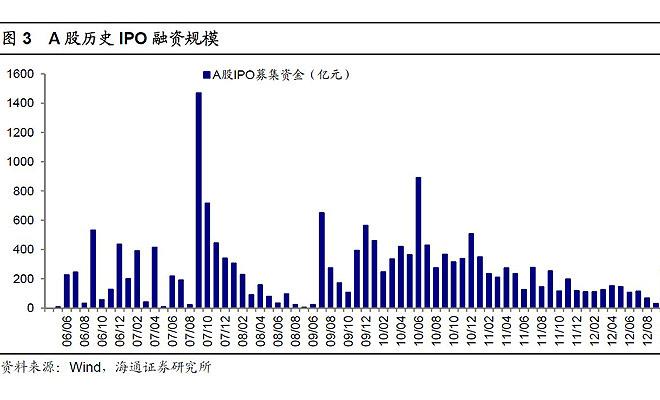 吴敬琏曾经批评说,中国股市处于强盗贵族时代。有权力的人可以大发横财,而普通股民总是利益受损