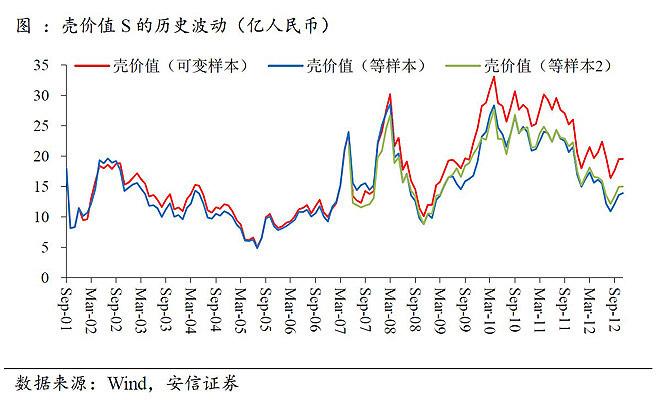 A股上市公司由于稀缺性带来的壳价值约为20亿元人民币