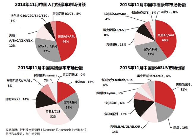 2013年年底的数据显示,在入门级、中档以及豪华SUV领域,奥迪的市场份额都排在第一位。
