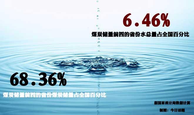 煤制气就得要大量的水资源,煤多水少就是个大矛盾