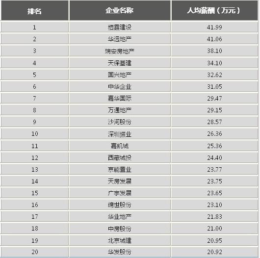 2012上市房企人均薪酬排行前20有很多中小房企