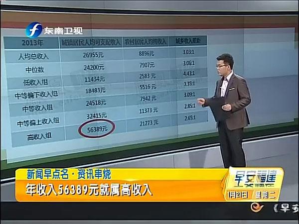 5.6万即为高收入引发广泛质疑