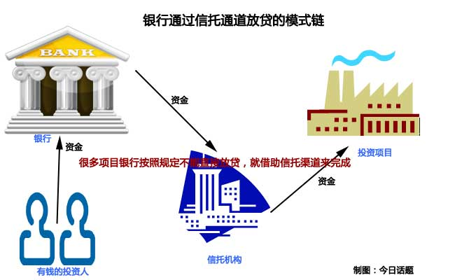银行通过信托机构向企业贷款的模式
