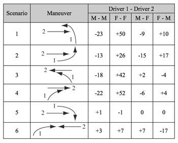 不同条件下,女性驾驶员碰撞的机率比通常情况高