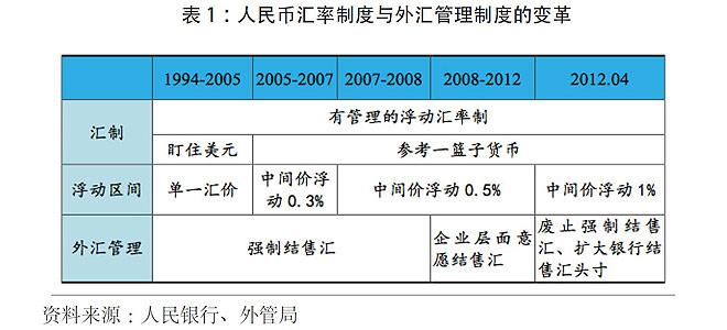 国家外汇管理局局长易纲表示,从2005年汇率改革至2013年末,人民币兑美元升值幅度达到35.7%