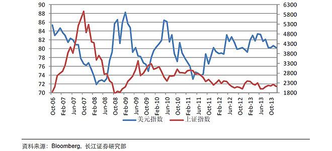 当美元趋势性升值的时候,A股倾向于下跌,而美元呈贬值态势时,A股将会上涨