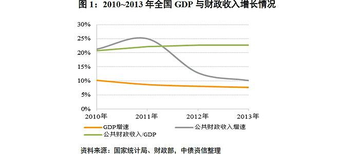 多年来政府财政收入增长一直大大高于GDP增长,与此同时,城乡居民的实际收入增长却长期低于GDP增长