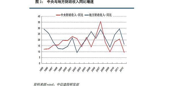1994年分税制改革以来, 中央财政收入呈现长达十多年的高速增长态势