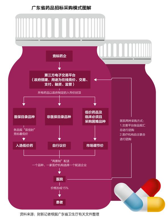 广东省药品招标采购模式图(来源:财新网)