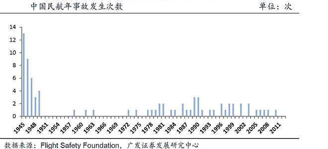 中国民航年事故发生次数大幅下降