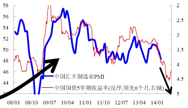 高利率环境对中国经济的下行压力并没有彻底消除。图片来源:莫尼塔