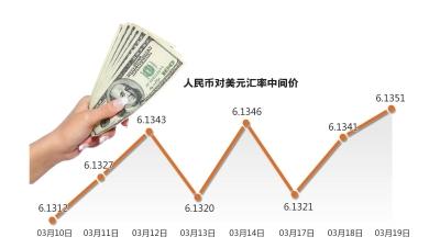 人民币兑美元汇率走势。图片来源:京华时报