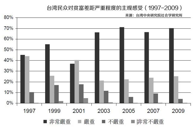 台湾民众对贫富差距严重程度的主观感受(1997-2009)