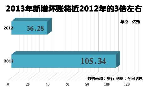 中国大陆信用卡坏账规模不大,但是增长速度非常快