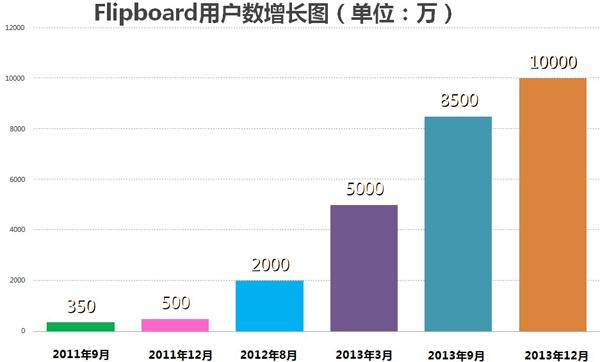(腾讯科技汇总官方数据制图)