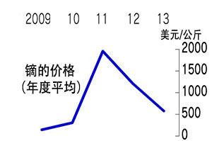 """09-13.9日本进口重稀土""""镝""""的价格(日本产经新闻)"""