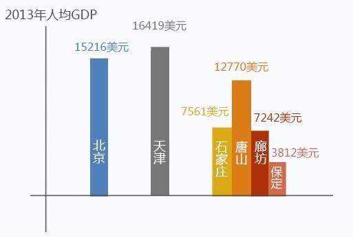 河北省人均GDP甚至低于同期全国平均水平