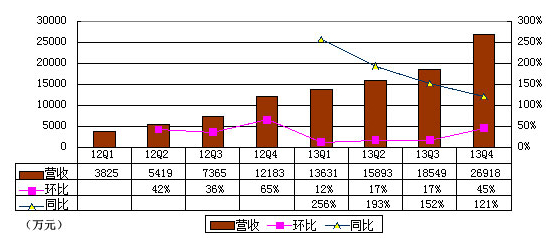 猎豹各个季度营收图(腾讯科技制图)