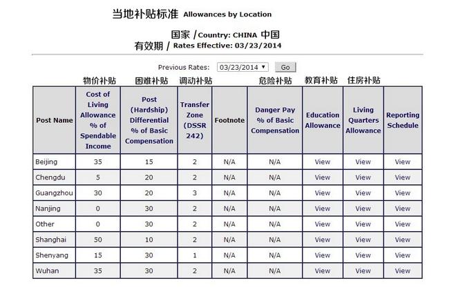 2014年3月,美国驻外人员各种津贴额度概览