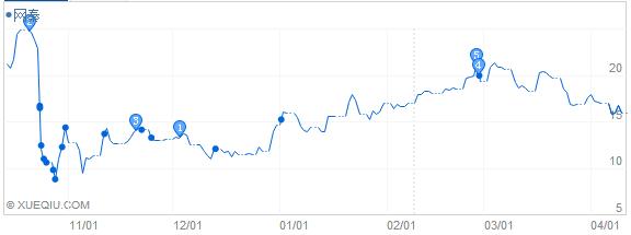 遭遇做空后,网秦股价变化
