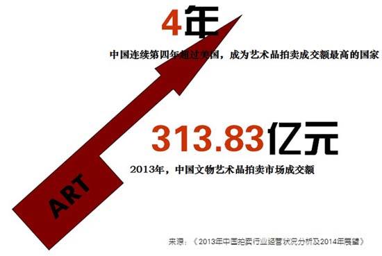 中国艺术收藏市场的蛋糕越来越大