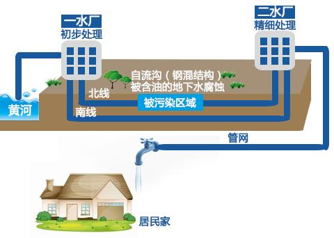 兰州市威立雅水务集团苯超标的水厂自流沟设置示意图