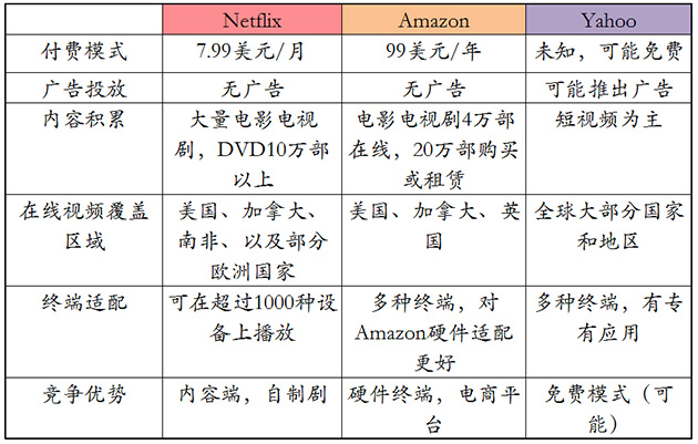 Netflix、Amazon、Yahoo视频业务对比