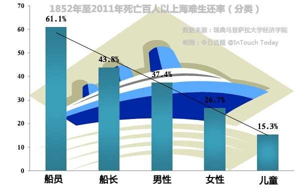 1852至2011死亡百人以上海难生还率