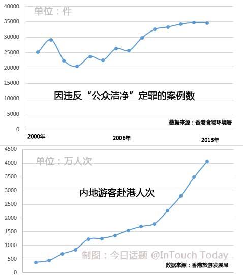 香港不文明行为的数量和内地游客的增长幅度相关性不大
