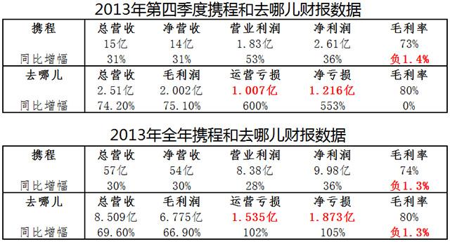 备注:数据以截至2013年12月31日官方财报为参考,携程数据按计入股权报酬费用计算。