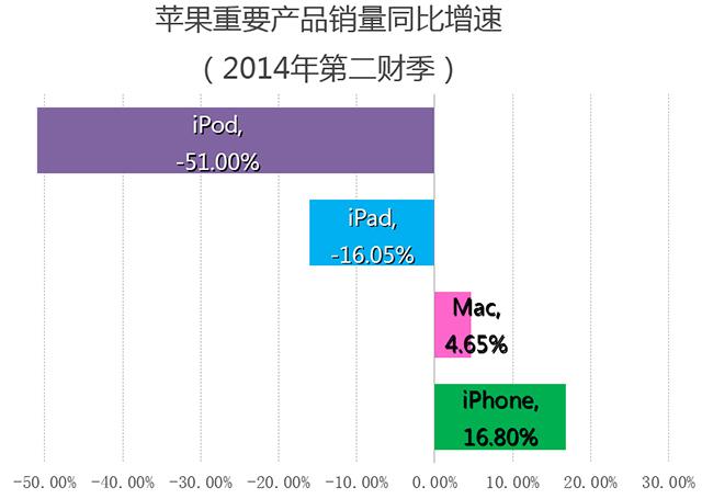 数据来自苹果2014财年第二财季报告