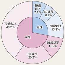 2012年日本诈骗案的分年龄图表显示,老年人占据绝大多数