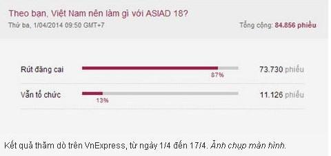 越南网站民调显示,近9成民众支持弃办亚运会
