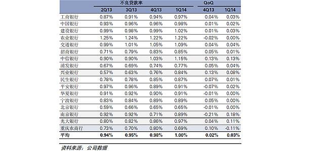 在宏观经济放缓的背景下,不良率均值仍呈走高趋势  资料来源:高华证券