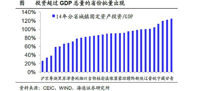 中西部投资高增难以为继的根源在于其人口持续流出