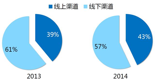 路由器销量的渠道分布(图表相关统计来自GfK)