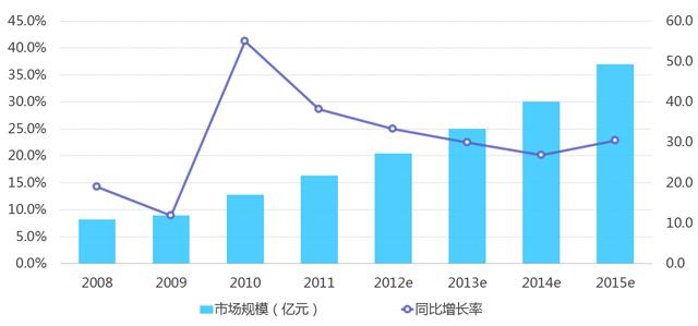 2008-2015中国网络招聘市场营收规模(数据来自艾瑞咨询)