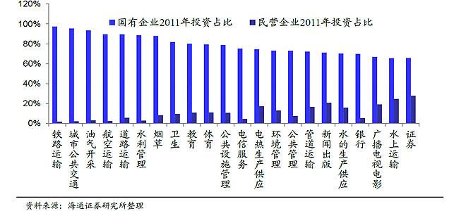 中国经济发展的最大障碍是垄断和管制