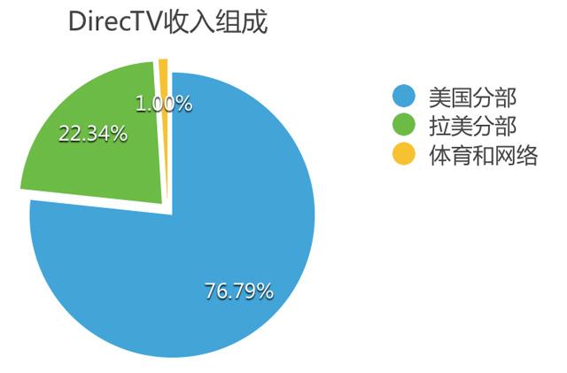 DirecTV主要市场在美国和拉美(数据来自2013年年中统计)