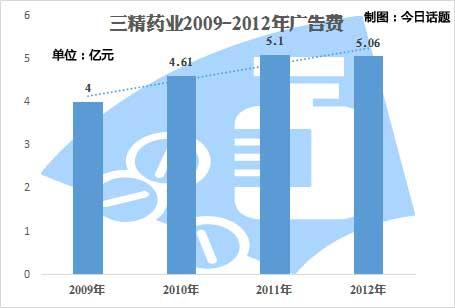 刘占滨掌权期间三精的广告费开支(据三精财报)