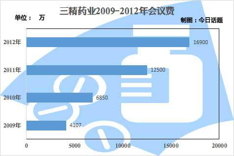 刘占滨掌权期间三精的会议费开支(据三精财报)