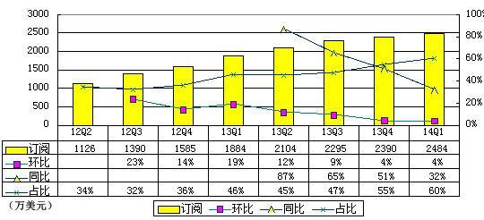 迅雷云加速订阅收入季度增长趋势(腾讯科技制图)