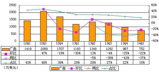迅雷广告收入季度增长趋势(腾讯科技制图)
