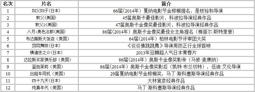 第17届上海电影节展映单元最快售罄(上座率100%)纪录(数据来自格瓦拉)