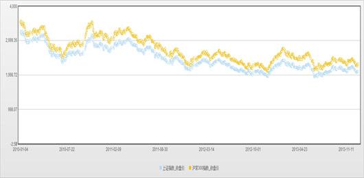 2010年~2013年,主要股指均下跌