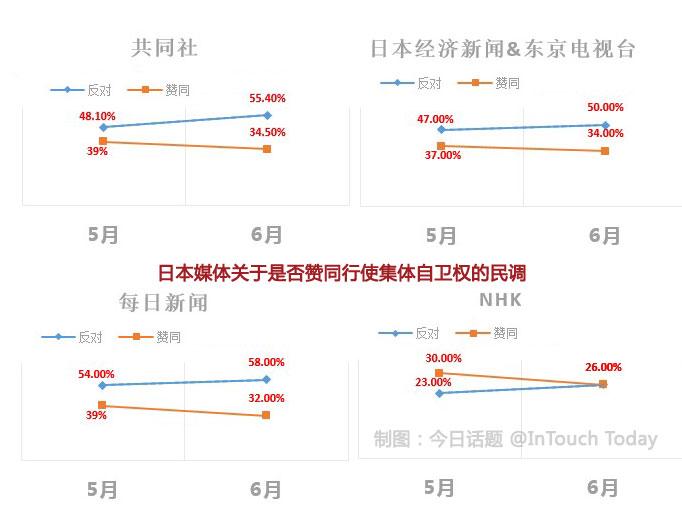 四家媒体的调查显示出反对集体自卫权的人数增多趋势