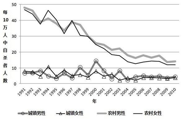 数据表明,2000年之后中国各群体的自杀率总体就呈现下降趋势,尤其是农村妇女。数据来源:香港大学