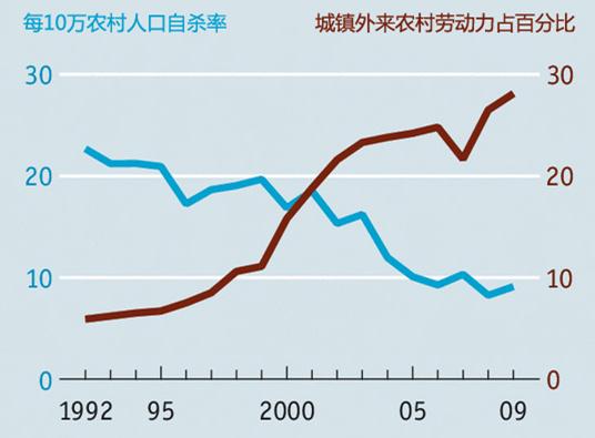 清华大学景军教授指出,我国城市化率增高与农村自杀率的降低趋势相符。数据来源:清华大学