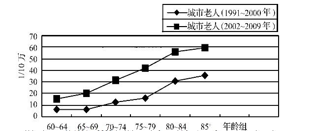 相比于90年代,2002年后各年龄段老人的自杀率均有显著提高。数据来源:清华大学