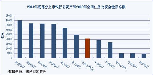 2008年时全国住房公积金规模,就足以和今天的股份制商业银行相比。